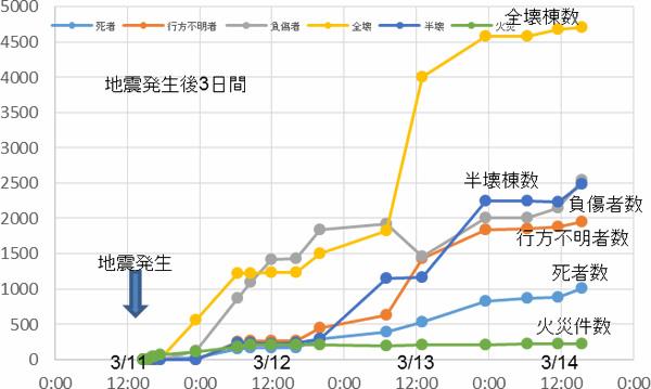 東日本大震災における被害数の把握(消防庁の被害報から)