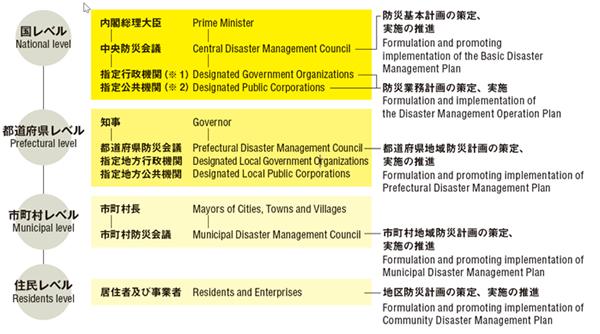 防災体制の概要 内閣府防災パンフレット「日本の災害対策」(8頁から引用)