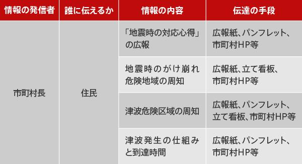 平常時に行う地震被害の減災に向けた情報の発信