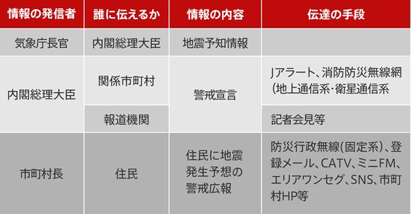 地震発生が予想される警戒段階の情報の発信