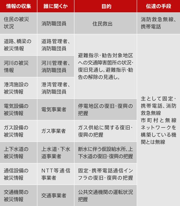 噴火による人的・物的被害に関する情報の収集