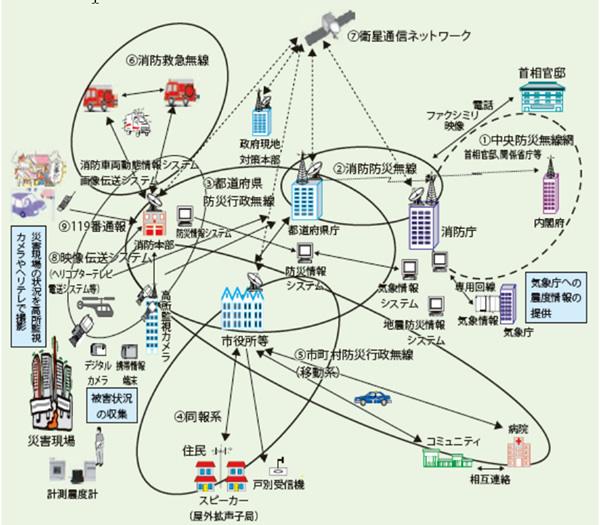 消防防災通信ネットワークの概要(平成27年版 消防白書)