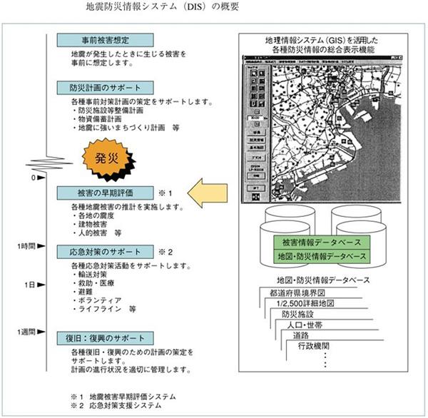 (内閣府HP 地震防災情報システム(DIS)の概要図より転載)